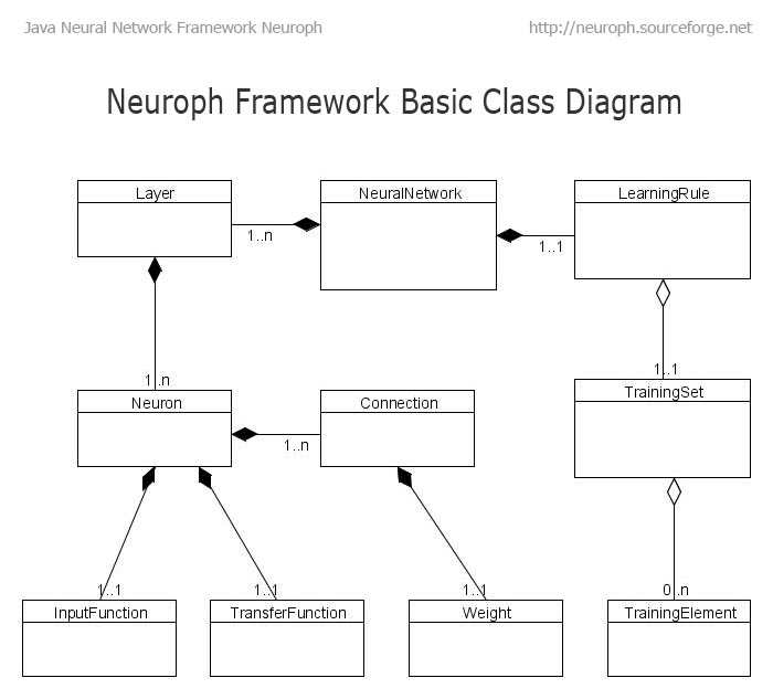 Java Neural Network Framework Neuroph