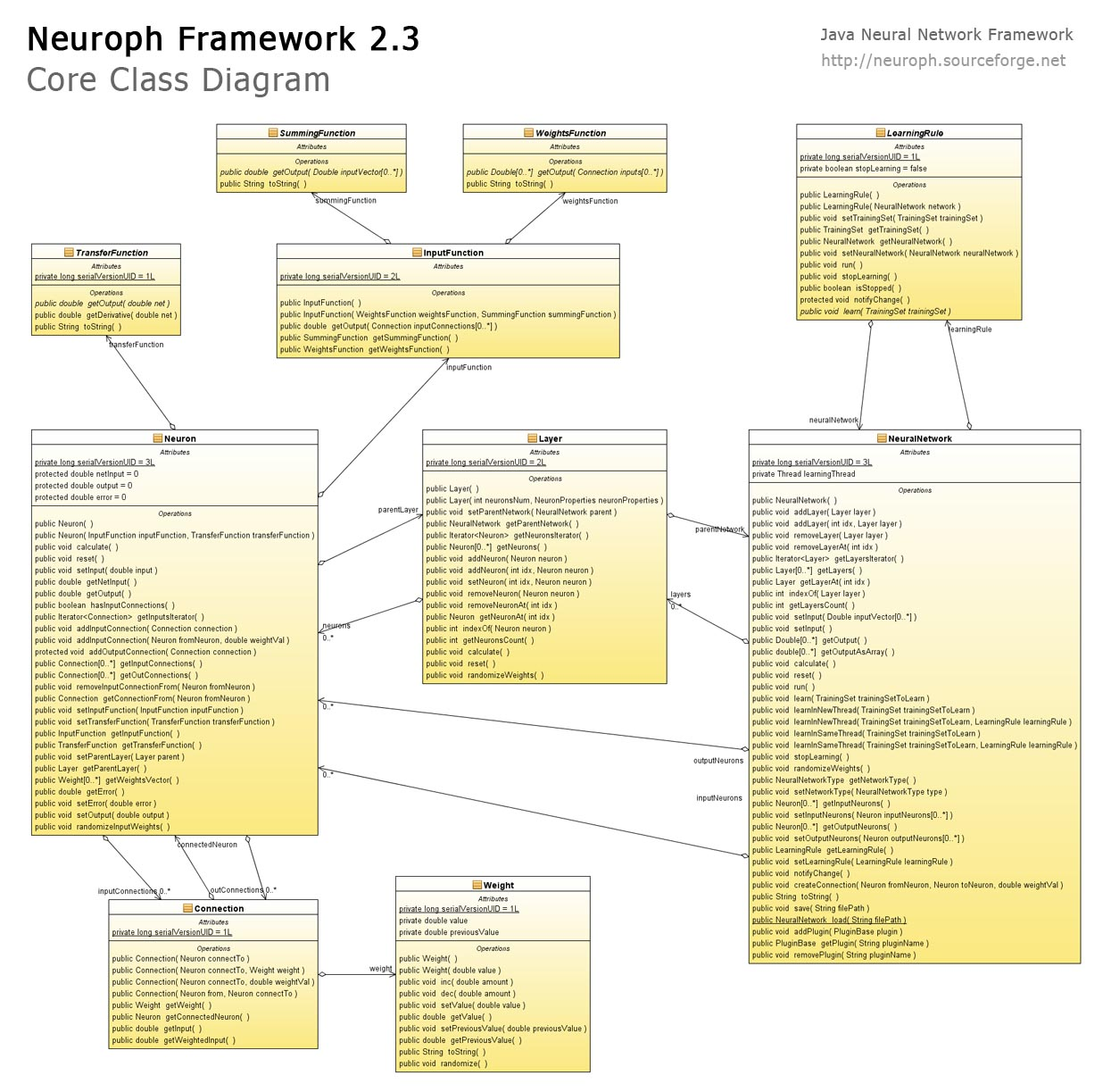 java neural network framework neuroph : class diagram tutorial - findchart.co